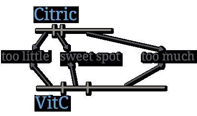Citric vs VitC